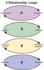 4 R-Loops